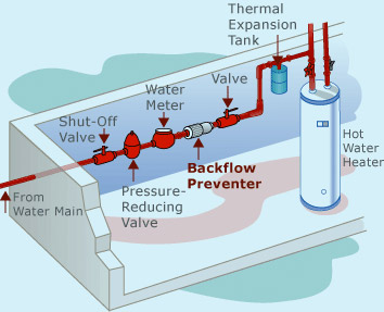 cyprus central heating – plumbing installations – sewers ... diagram of backflow preventer